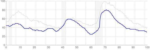 Utah monthly unemployment rate chart from 1990 to June 2018
